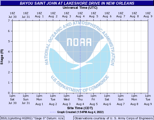 Bayou Saint John at Lakeshore Drive in New Orleans
