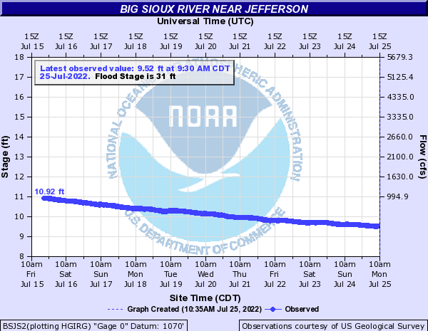 Big Sioux River near Jefferson