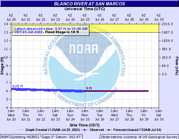 Blanco River at San Marcos