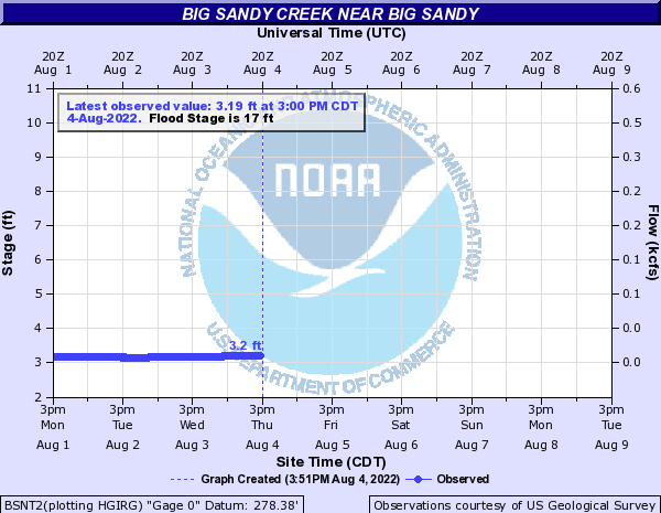 Big Sandy Creek near Big Sandy