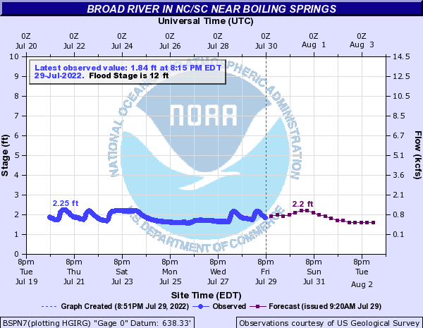 Broad River in NC/SC near Boiling Springs