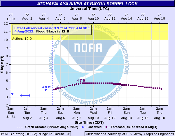 Atchafalaya River at Bayou Sorrel Lock
