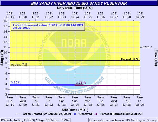 Big Sandy River (WY) above Big Sandy Reservoir