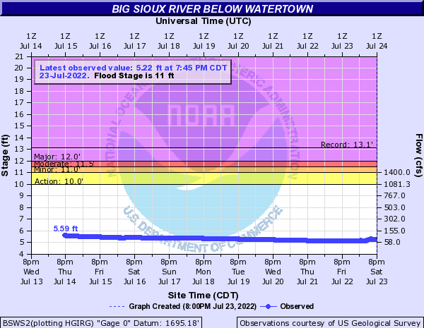 Big Sioux River below Watertown