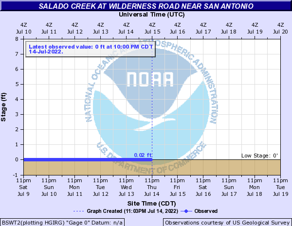 Salado Creek at Wilderness Road near San Antonio