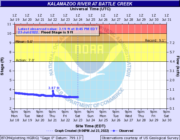 Kalamazoo River at Battle Creek