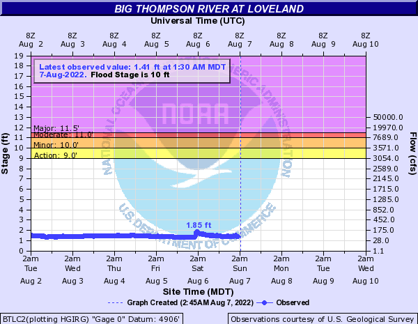 Big Thompson River (CO) at Loveland