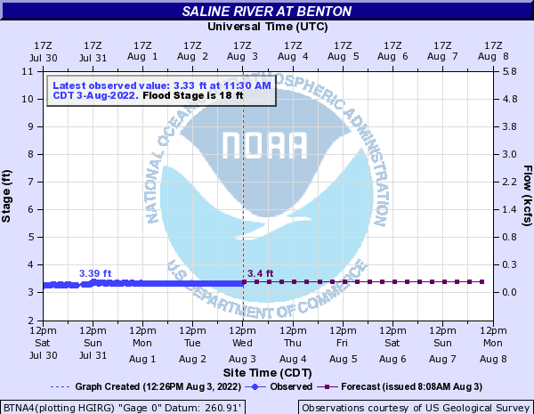 Saline River at Benton