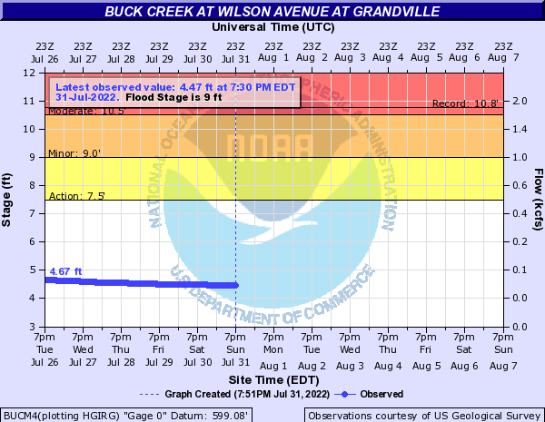 Buck Creek at Wilson Avenue at Grandville