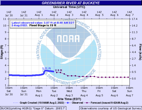 Greenbrier River at Buckeye