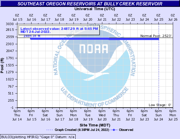 Southeast Oregon Reservoirs at Bully Creek Reservoir