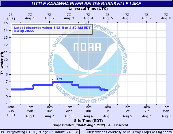 Little Kanawha River at Burnsville Lake Tailwater