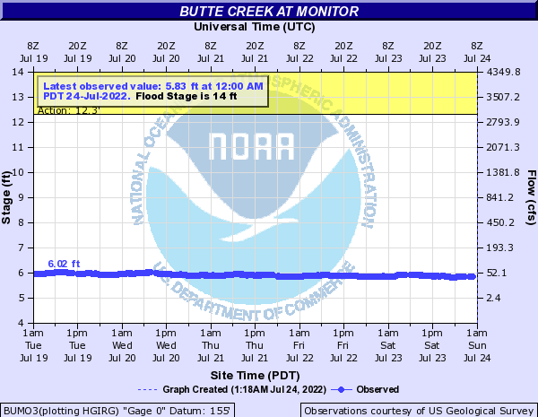 Butte Creek at Monitor
