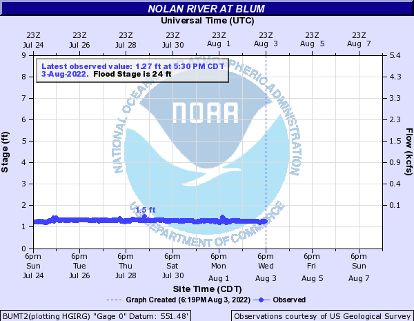 Nolan River at Blum