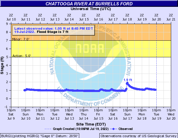 Chattooga River at Burrells Ford