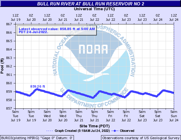Bull Run River at Bull Run Reservoir no 2