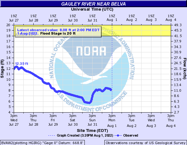 Gauley River at Belva