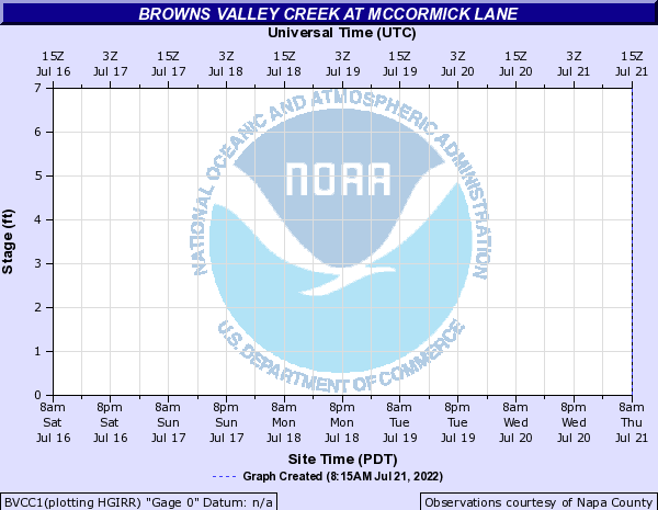 Browns Valley Creek at McCormick Lane