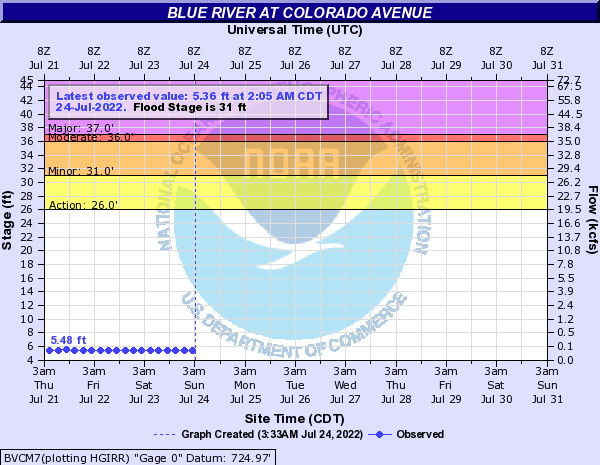 Blue River at Colorado Avenue