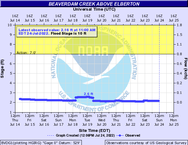 Beaverdam Creek above Elberton