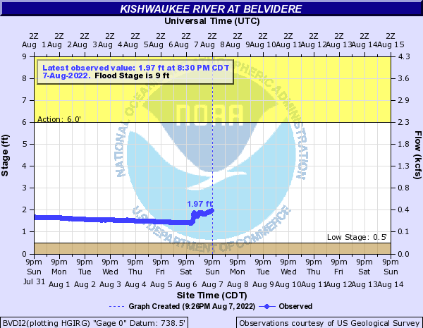 Kishwaukee River at Belvidere