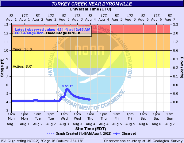 Turkey Creek near Byromville