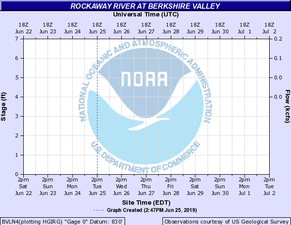Rockaway River at ROCKAWAY RIVER AT BERKSHIRE VALLEY