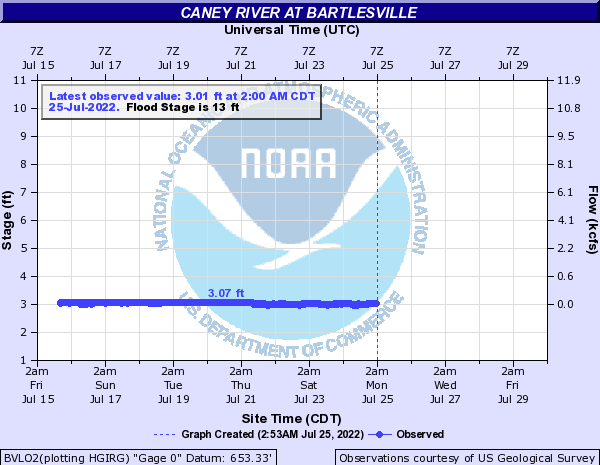 Caney River at Bartlesville