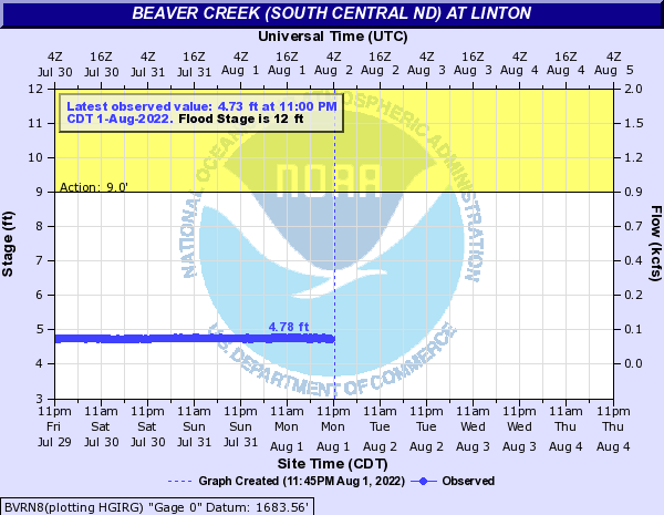 Beaver Creek at Linton