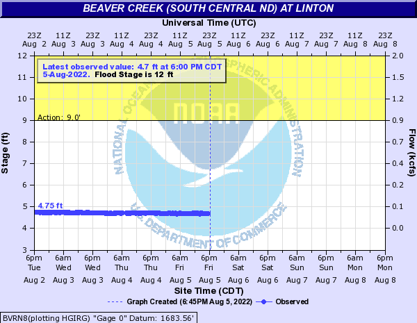 Beaver Creek (South Central ND) at Linton