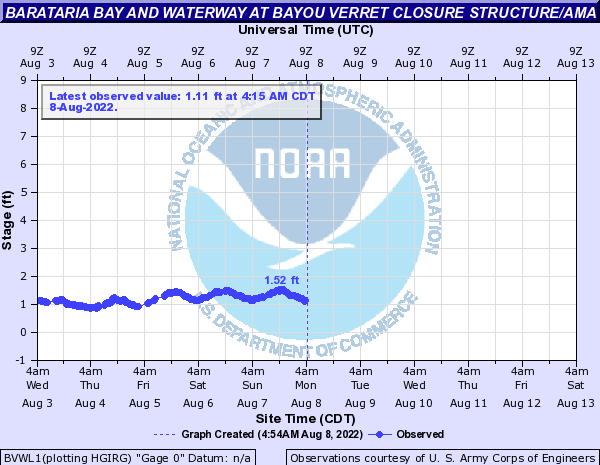 Barataria Bay and Waterway at Bayou Verret Closure Structure/Ama