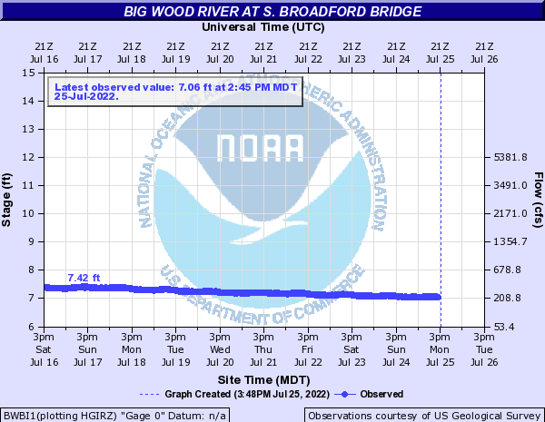 Big Wood River at S. Broadford Bridge