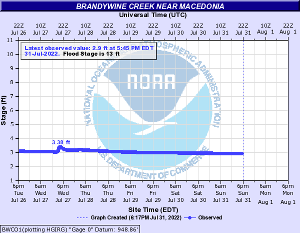 Brandywine Creek near Macedonia