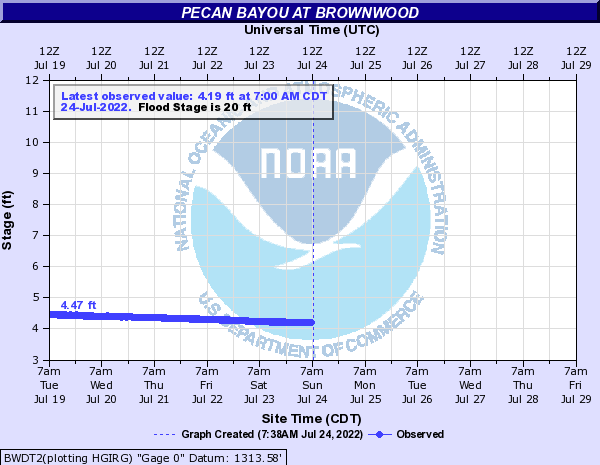 Pecan Bayou at Brownwood