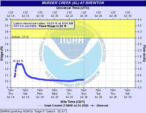 Murder Creek (AL) at Brewton