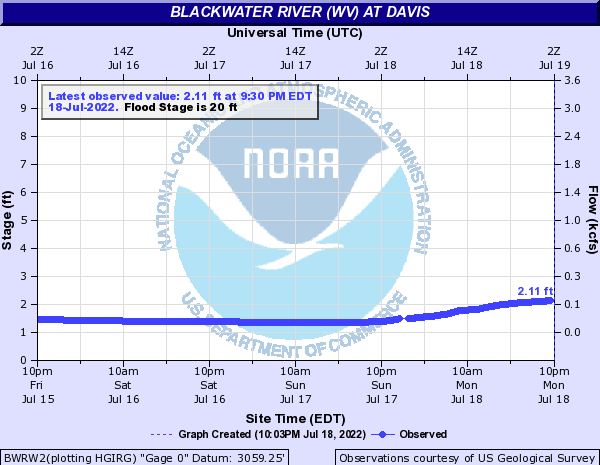 Blackwater River at Davis