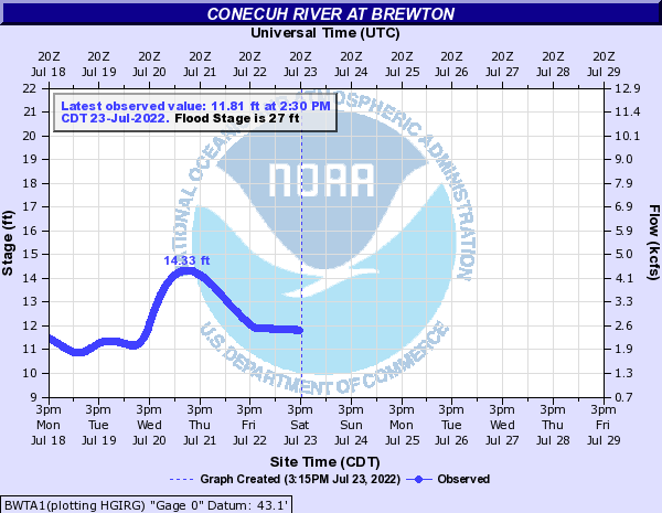 Conecuh River at Brewton
