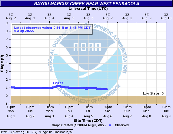 Bayou Marcus Creek near West Pensacola
