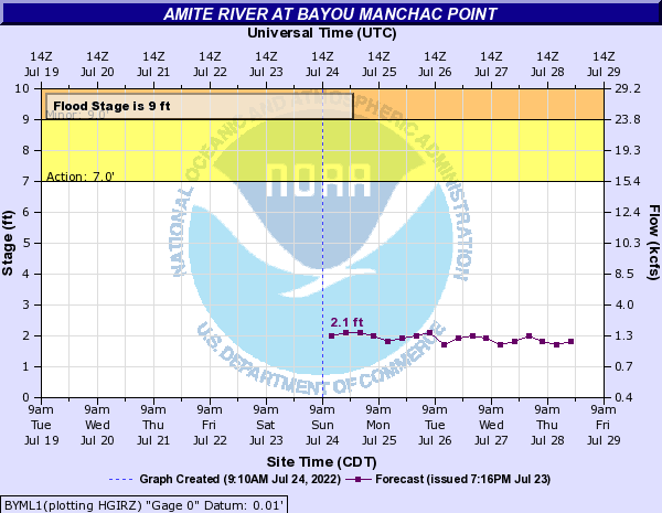 Amite River at Bayou Manchac