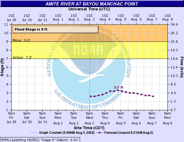 Amite River at Bayou Manchac Point