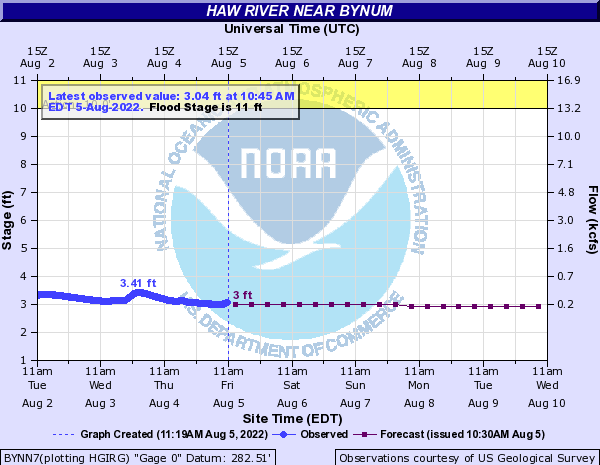 http://water.weather.gov/ahps2/hydrograph.php?wfo=rah&gage=bynn7