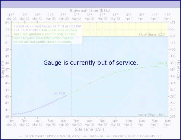 Tide Gauge for Bayou La Batre, AL