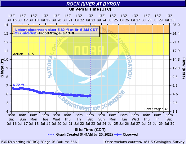 Rock River at Byron