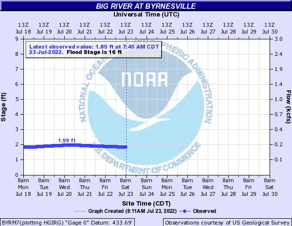 Big River at Byrnesville
