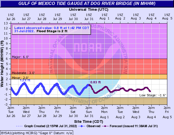 Gulf of Mexico Tide Gauge at DOG RIVER BRIDGE (IN MHHW)