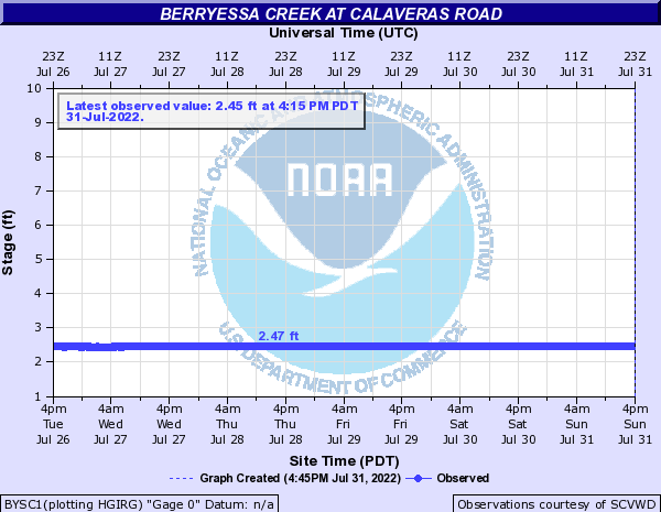 Berryessa Creek at Calaveras Road