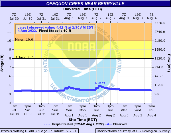 Opequon Creek near Berryville