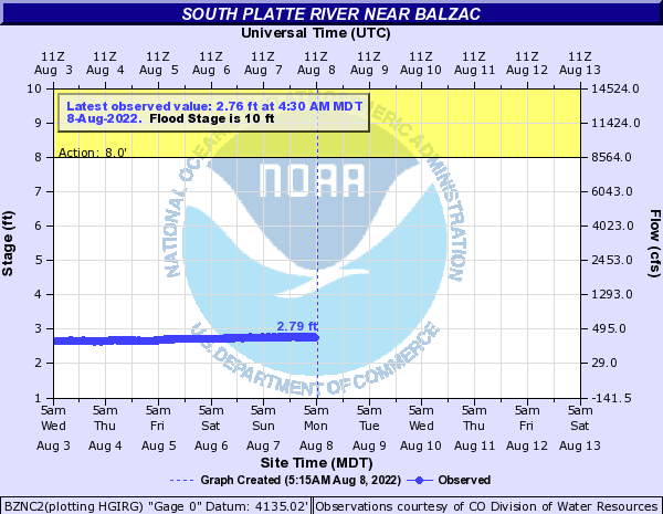 South Platte River near Balzac