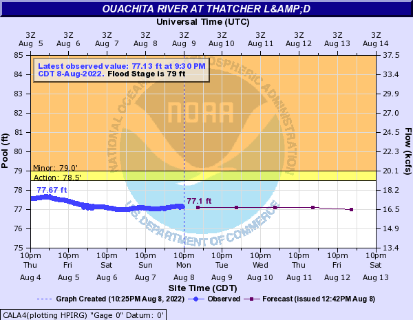 Ouachita River at Thatcher L&D