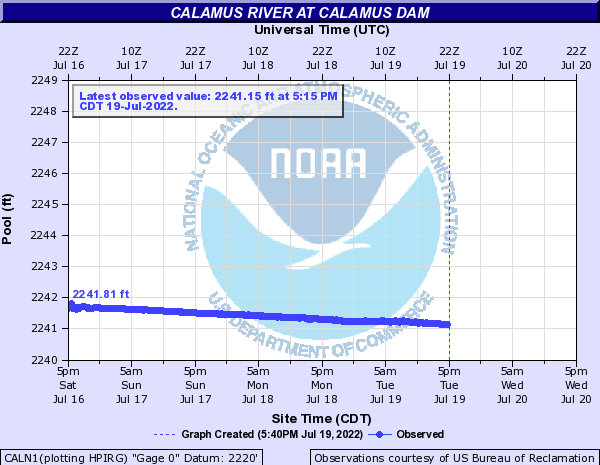 Calamus River at Calamus Dam